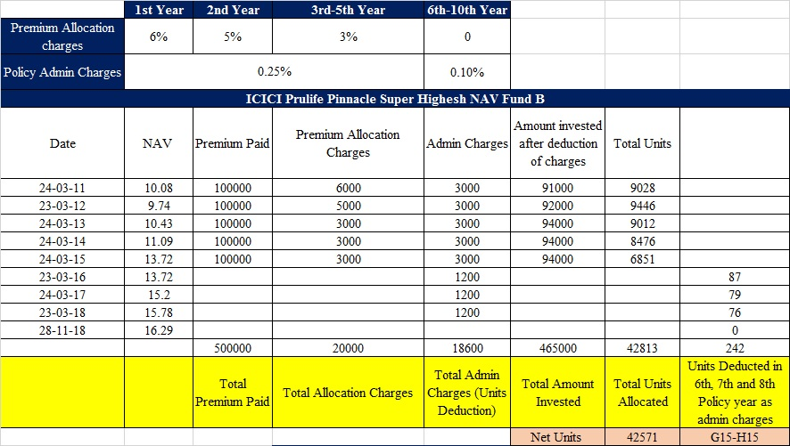 Icici Life Insurance Fund Value - Thismylife Lovenhate